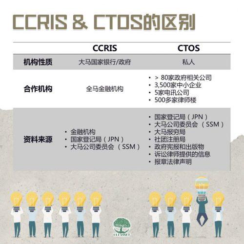 CCRIS和CTOS的区别