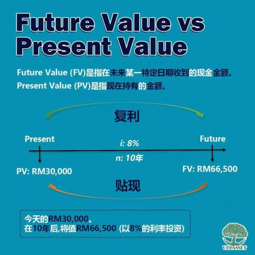 Future Value vs Present Value